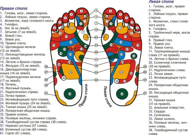 Точечный (японский) массаж ног