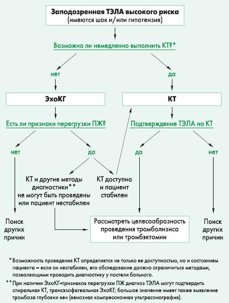 Алгоритм диагностики ТЭЛА