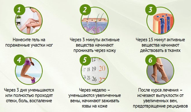 Гелл Вариус применение