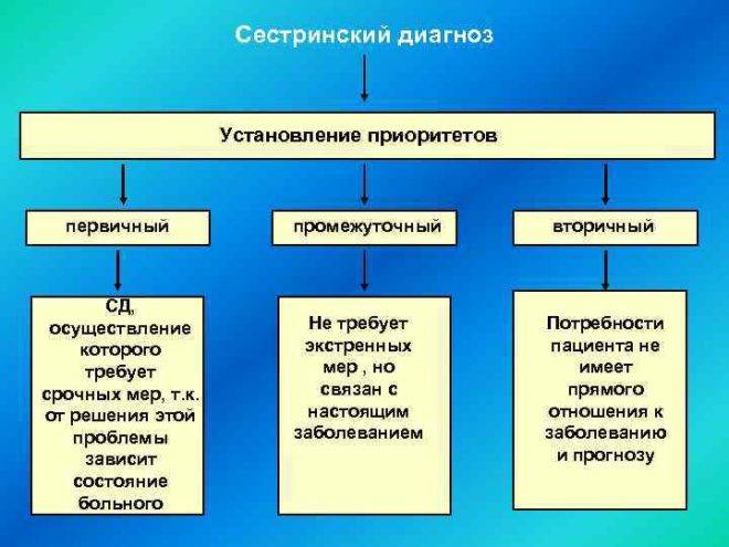 Классификация проблем пациента
