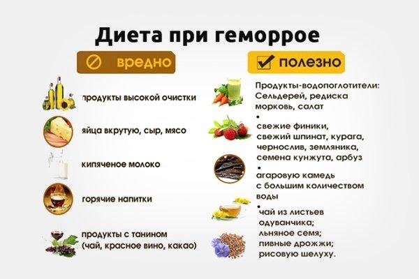 Рациональное питание при геморрое